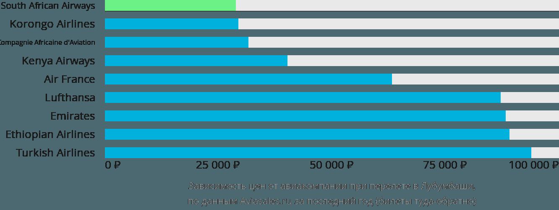Динамика цен в зависимости от авиакомпании, совершающей перелет в Лубумбаши