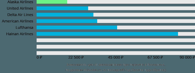 Динамика цен в зависимости от авиакомпании, совершающей перелет в Калиспелла