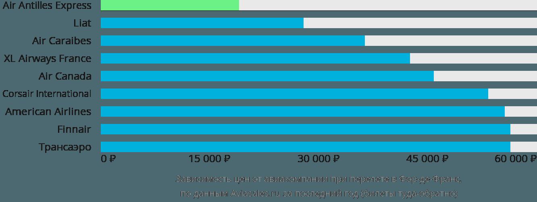 Динамика цен в зависимости от авиакомпании, совершающей перелет в Фор-де-Франс