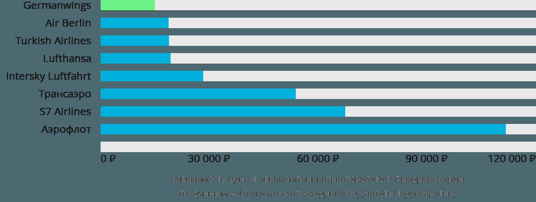 Динамика цен в зависимости от авиакомпании, совершающей перелет в Фдридрихсхафен