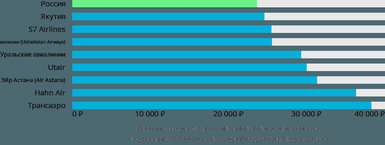 Динамика цен в зависимости от авиакомпании, совершающей перелет в Фергану