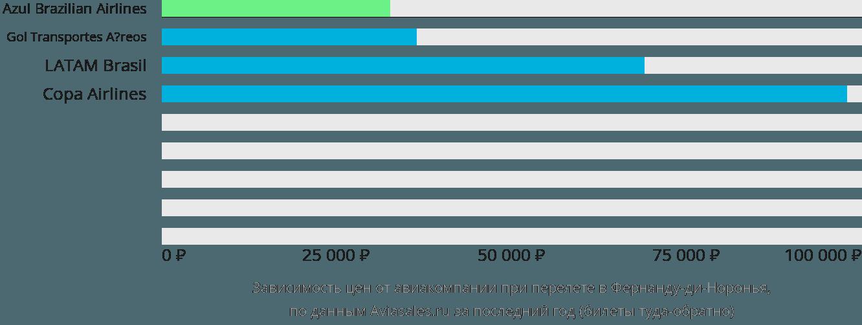 Динамика цен в зависимости от авиакомпании, совершающей перелет в Фернанду-ди-Норонья