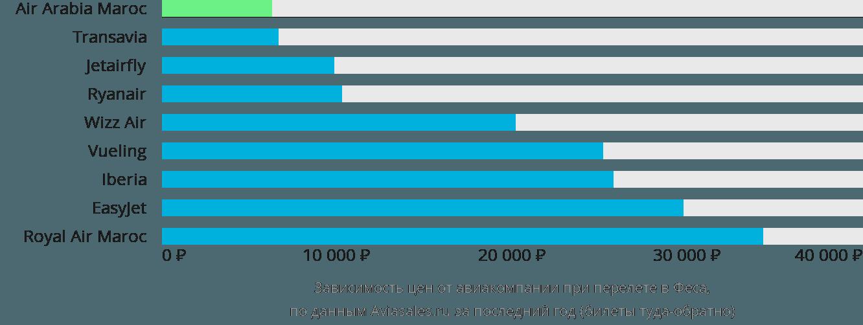Динамика цен в зависимости от авиакомпании, совершающей перелет в Феса