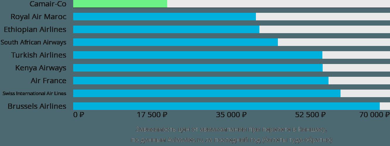 Динамика цен в зависимости от авиакомпании, совершающей перелет в Киншасу
