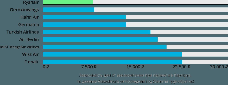 Динамика цен в зависимости от авиакомпании, совершающей перелет в Карлсруэ