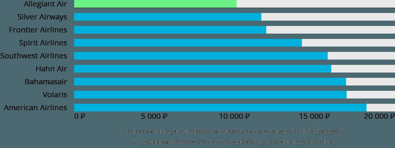 Динамика цен в зависимости от авиакомпании, совершающей перелет в Форт Лодердейл