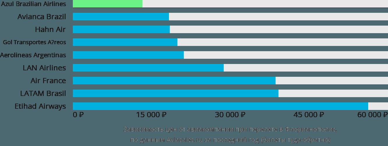 Динамика цен в зависимости от авиакомпании, совершающей перелет в Флорианополис