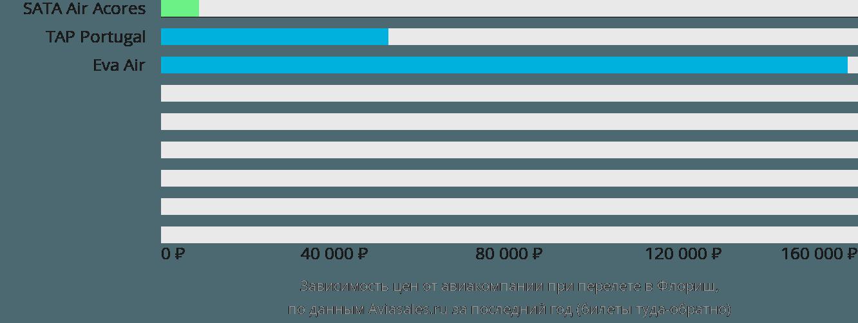 Динамика цен в зависимости от авиакомпании, совершающей перелет в Флориш
