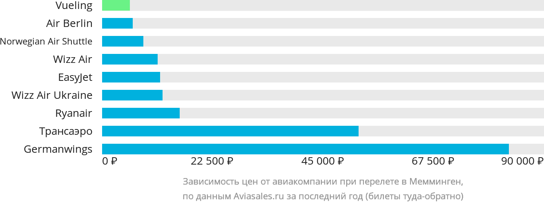 Динамика цен в зависимости от авиакомпании, совершающей перелет в Мемминген