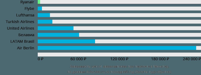 Динамика цен в зависимости от авиакомпании, совершающей перелет в Мюнстер