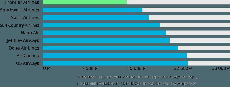 Динамика цен в зависимости от авиакомпании, совершающей перелет в Форт Майерс
