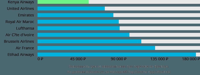 Динамика цен в зависимости от авиакомпании, совершающей перелет во Фритаун