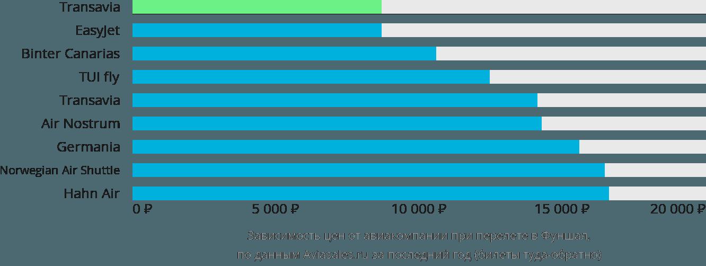 Динамика цен в зависимости от авиакомпании, совершающей перелет в Фуншал