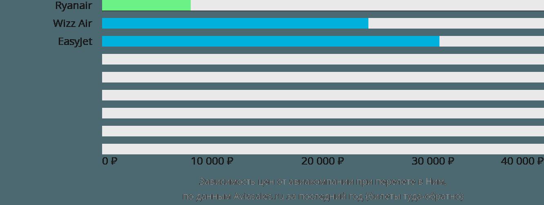 Динамика цен в зависимости от авиакомпании, совершающей перелет в Ним