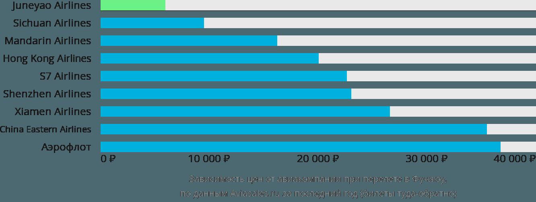 Динамика цен в зависимости от авиакомпании, совершающей перелет в Фучжоу