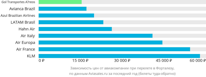 Динамика цен в зависимости от авиакомпании, совершающей перелет в Форталезу