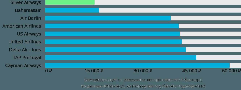Динамика цен в зависимости от авиакомпании, совершающей перелет в Фрипорт