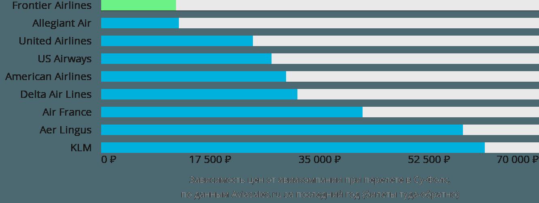 Динамика цен в зависимости от авиакомпании, совершающей перелет в Су Фолс