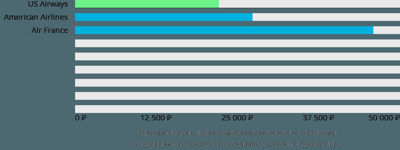Динамика цен в зависимости от авиакомпании, совершающей перелет в Форт-Смит