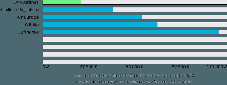 Динамика цен в зависимости от авиакомпании, совершающей перелет в Эль Калафате