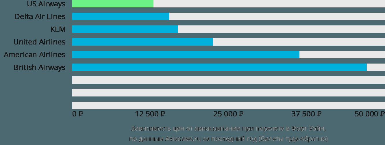 Динамика цен в зависимости от авиакомпании, совершающей перелет в Форт-Уэйн