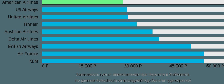 Динамика цен в зависимости от авиакомпании, совершающей перелет в Файетвилл