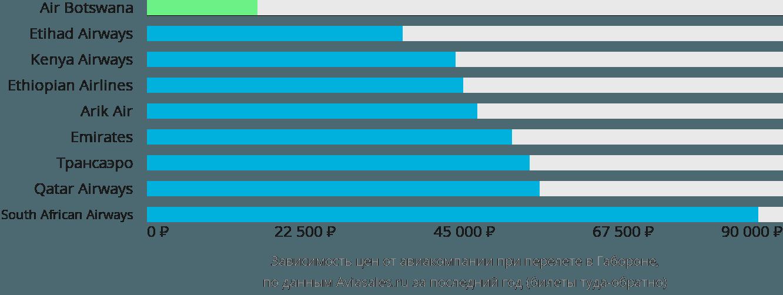 Динамика цен в зависимости от авиакомпании, совершающей перелет в Габороне