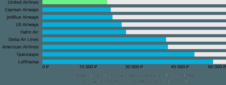 Динамика цен в зависимости от авиакомпании, совершающей перелет на Большой Кайман