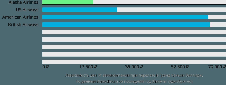 Динамика цен в зависимости от авиакомпании, совершающей перелет Гранд Каньон