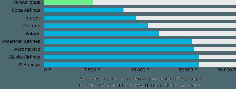 Динамика цен в зависимости от авиакомпании, совершающей перелет в Гвадалахару