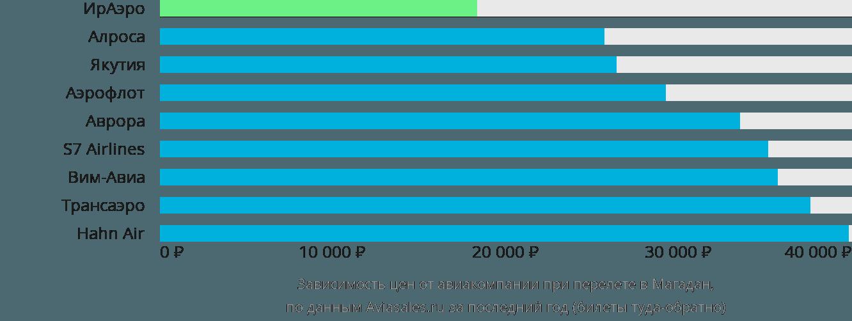 Динамика цен в зависимости от авиакомпании, совершающей перелет в Магадан