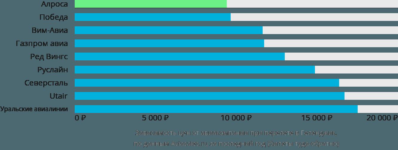 Динамика цен в зависимости от авиакомпании, совершающей перелет в Геленджик