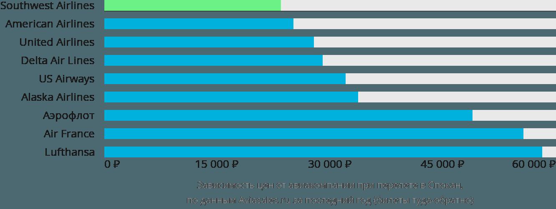 Динамика цен в зависимости от авиакомпании, совершающей перелет в Спокане
