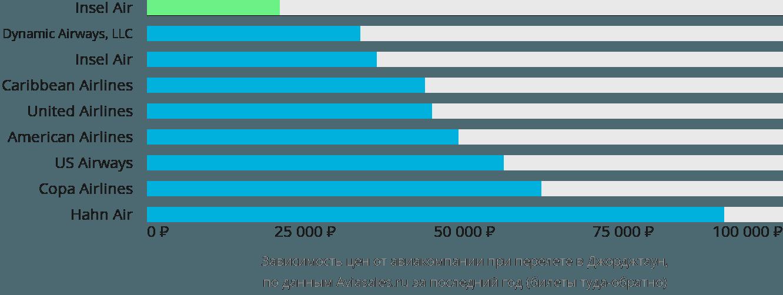 Динамика цен в зависимости от авиакомпании, совершающей перелет Джорджтаун