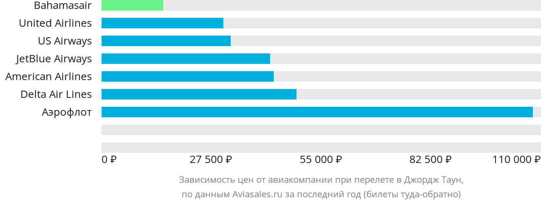 Динамика цен в зависимости от авиакомпании, совершающей перелет в Джордж Таун