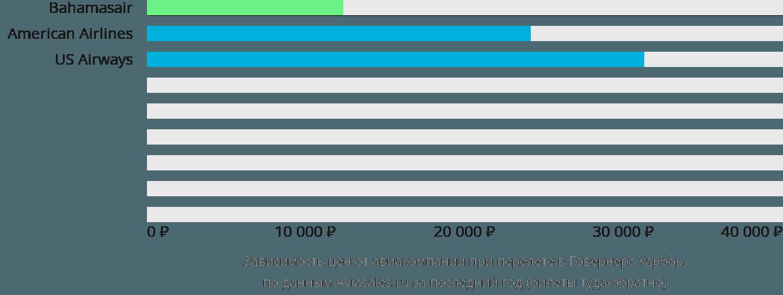 Динамика цен в зависимости от авиакомпании, совершающей перелет в Говернерс Харбор