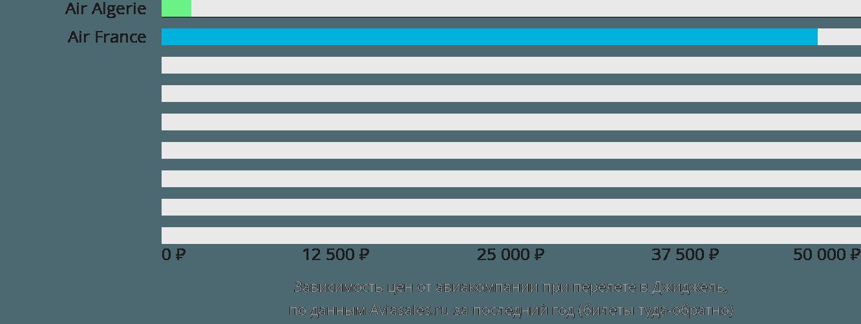 Динамика цен в зависимости от авиакомпании, совершающей перелет в Джиджель
