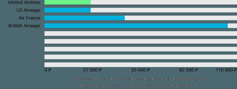 Динамика цен в зависимости от авиакомпании, совершающей перелет в Гранд-Джанкшен