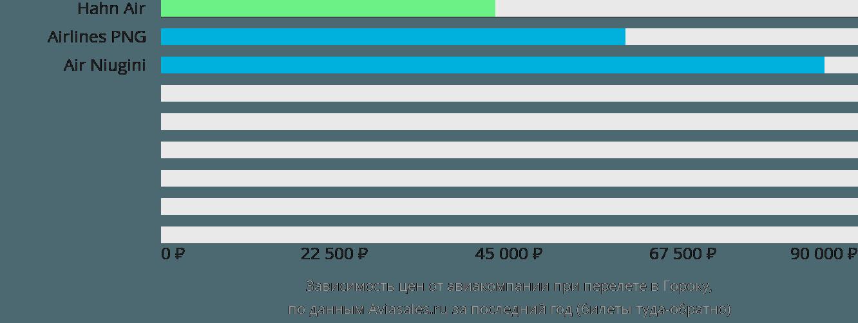 Динамика цен в зависимости от авиакомпании, совершающей перелет в Гороку