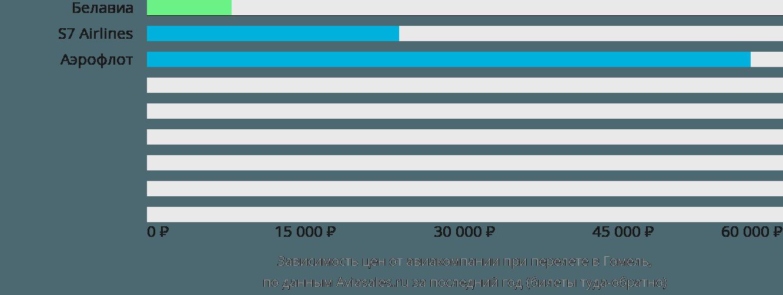 Динамика цен в зависимости от авиакомпании, совершающей перелет в Гомель
