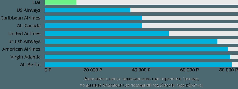Динамика цен в зависимости от авиакомпании, совершающей перелет в Гренаду