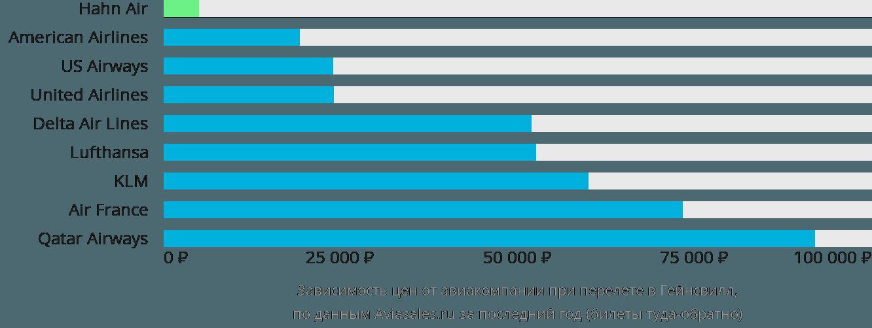 Динамика цен в зависимости от авиакомпании, совершающей перелет в Гейнсвилл