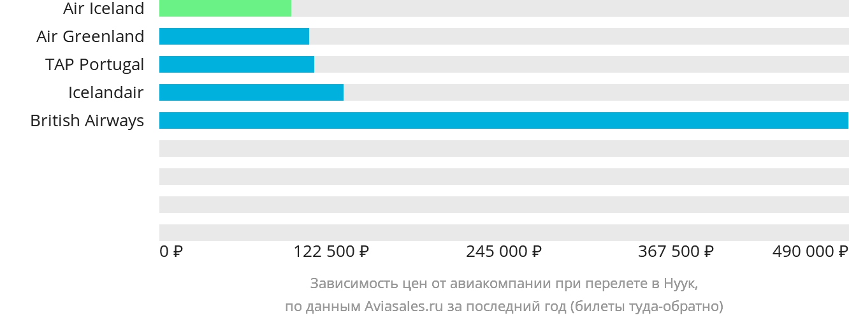 Динамика цен в зависимости от авиакомпании, совершающей перелет в Нуук
