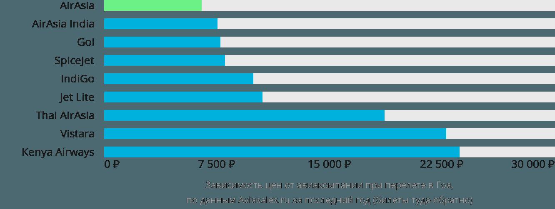 Динамика цен в зависимости от авиакомпании, совершающей перелет в Гоа