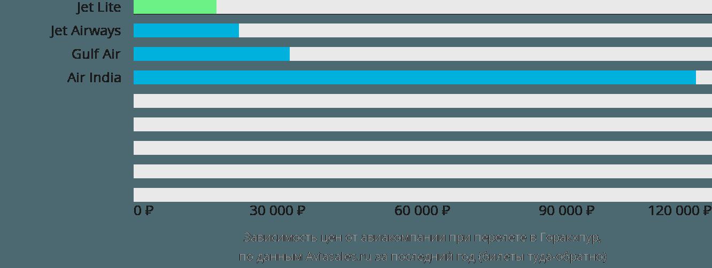 Динамика цен в зависимости от авиакомпании, совершающей перелет в Горакхпур