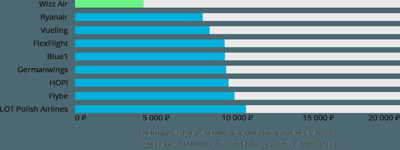 Динамика цен в зависимости от авиакомпании, совершающей перелет в Гётеборг