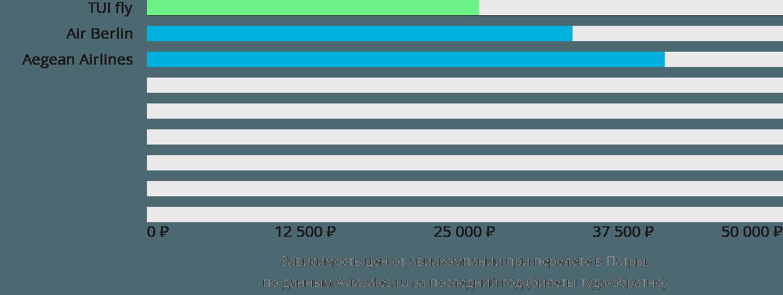 Динамика цен в зависимости от авиакомпании, совершающей перелет в Патры