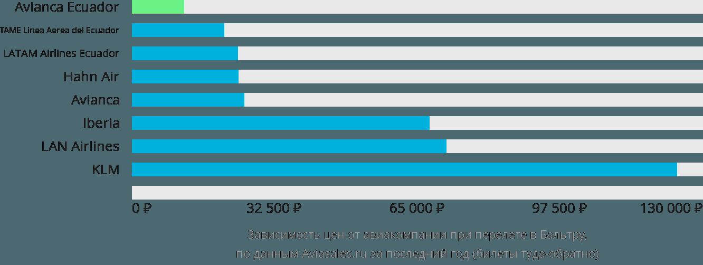 Динамика цен в зависимости от авиакомпании, совершающей перелет в Бальтру