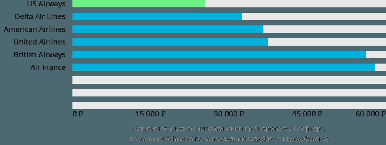 Динамика цен в зависимости от авиакомпании, совершающей перелет в Галфпорт