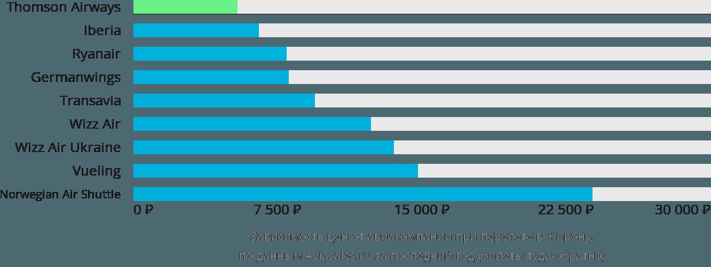 Динамика цен в зависимости от авиакомпании, совершающей перелет в Жирону